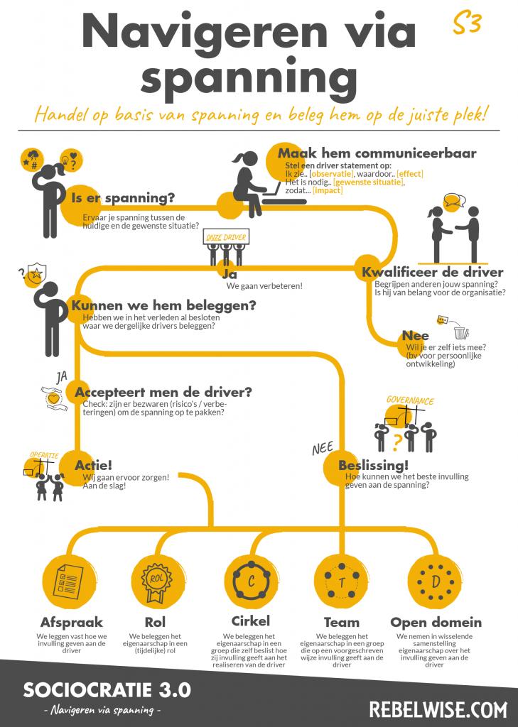 Navigeren via spanning infographic