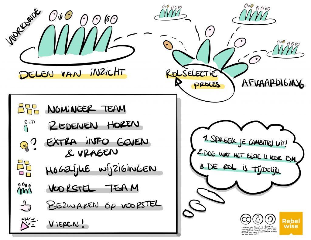rolselectie Sociocratie 3.0 voor teams