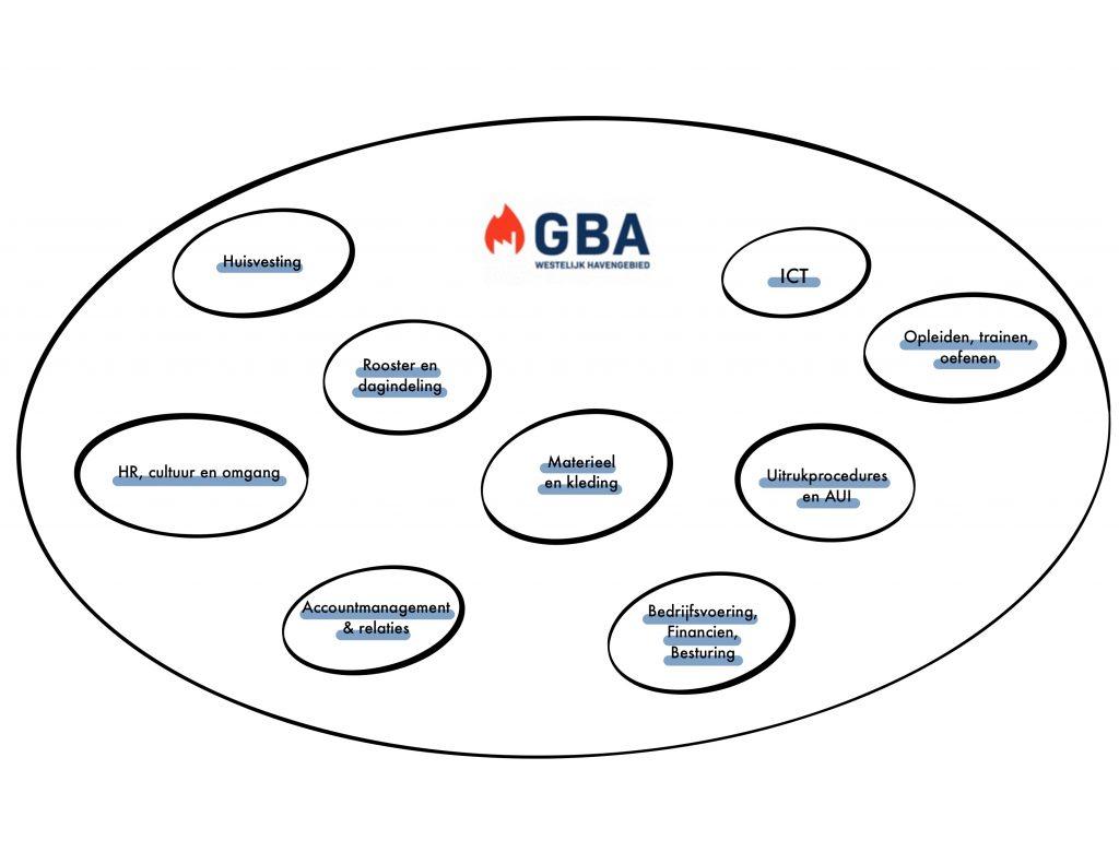 domeinen GBA