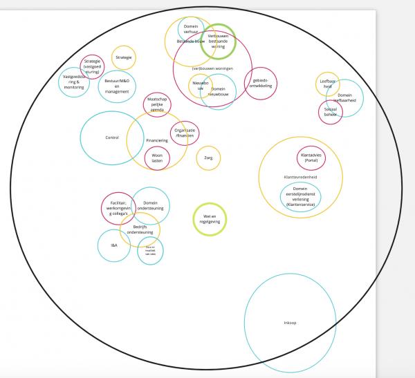 Mappen van domeinen Sociocratie 3.0