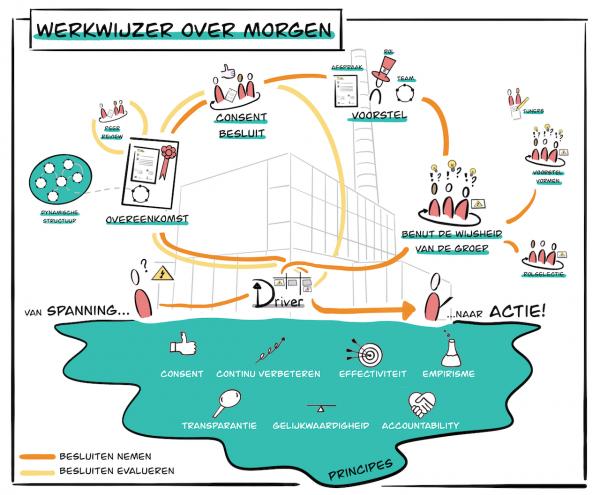Werkwijzer Over Morgen Sociocratie 3.0